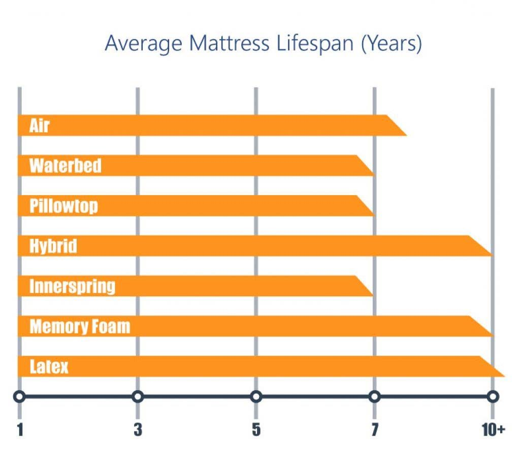 Bestar mattress lifespan